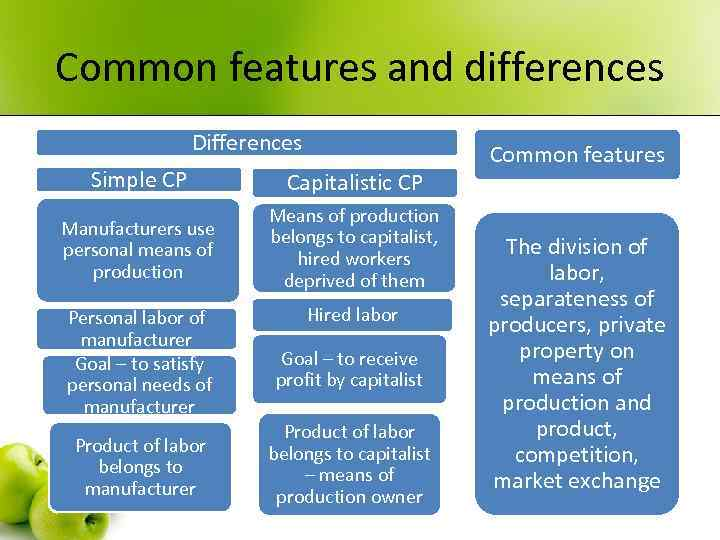 Common features and differences Differences Simple CP Capitalistic CP Manufacturers use personal means of