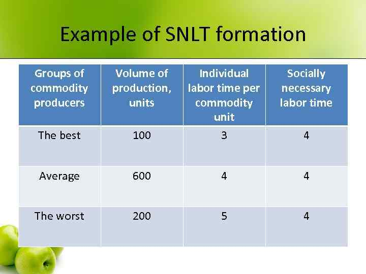 Example of SNLT formation Groups of commodity producers Volume of production, units Socially necessary