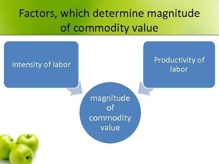 Factors, which determine magnitude of commodity value Productivity of labor Intensity of labor magnitude