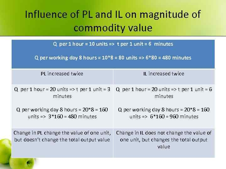 Influence of PL and IL on magnitude of commodity value Q per 1 hour