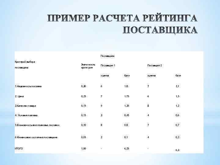 Поставщики Критерий выбора поставщика Значи-мость крите-рия Поставщик 1 Поставщик 2 оценка балл 1. Надежность