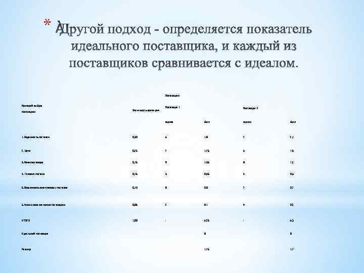 * Поставщики Критерий выбора поставщика Значи-мость крите-рия Поставщик 1 Поставщик 2 оценка балл 1.