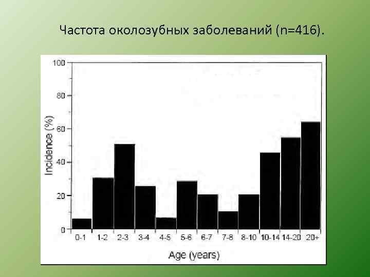 Частота околозубных заболеваний (n=416).