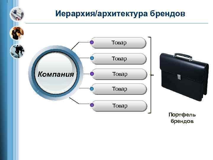 Иерархия/архитектура брендов Товар Компания Товар Портфель брендов