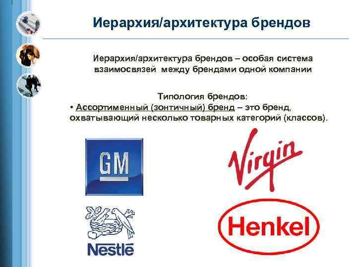 Иерархия/архитектура брендов – особая система взаимосвязей между брендами одной компании Типология брендов: • Ассортименный