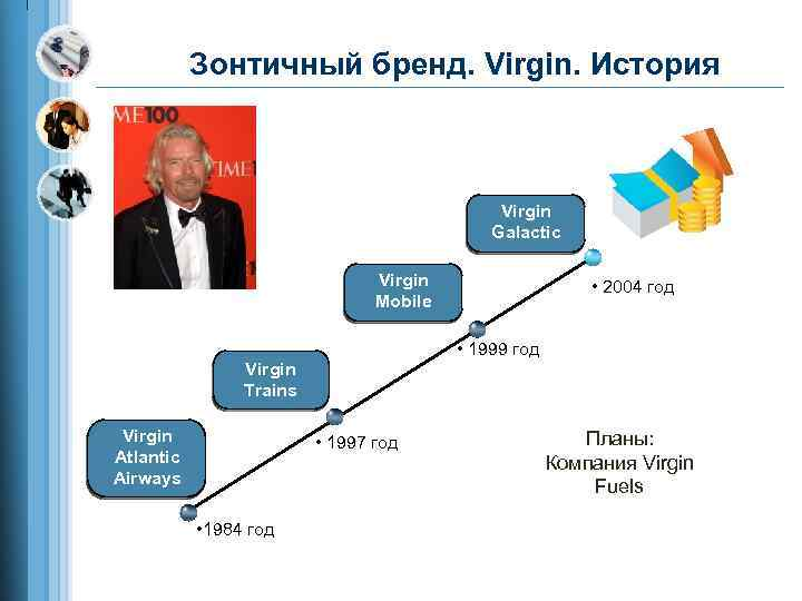 Зонтичный бренд. Virgin. История Virgin Galactic Virgin Mobile • 2004 год • 1999 год