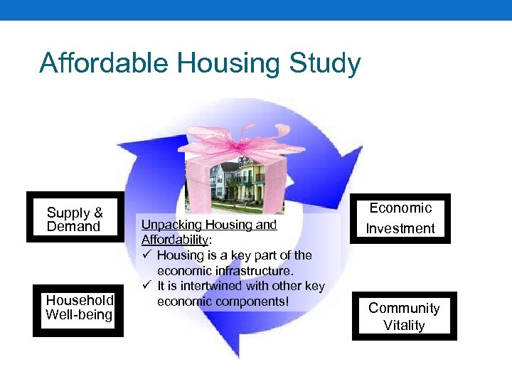 Affordable Housing Study Supply & Demand Household Well-being Unpacking Housing and Affordability: ü Housing
