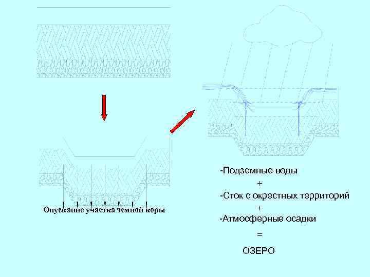 Опускание участка земной коры -Подземные воды + -Сток с окрестных территорий + -Атмосферные осадки