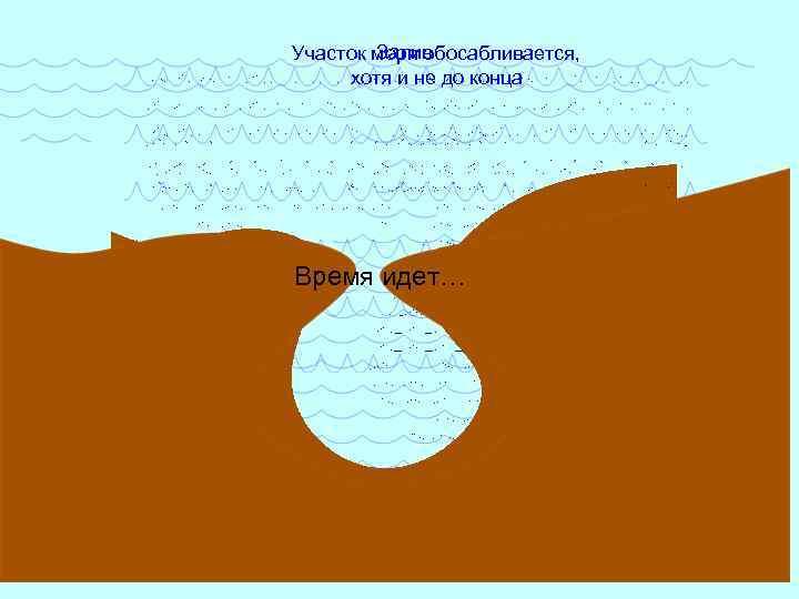 Залив Участок моря обосабливается, хотя и не до конца Время идет…