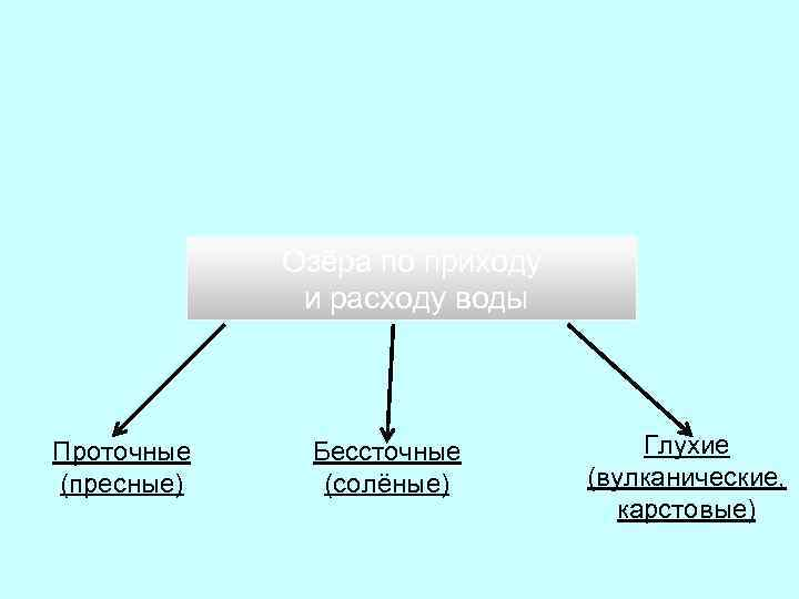 Озёра по приходу и расходу воды Проточные (пресные) Бессточные (солёные) Глухие (вулканические, карстовые)