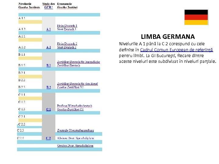 LIMBA GERMANA Nivelurile A 1 până la C 2 corespund cu cele definite în