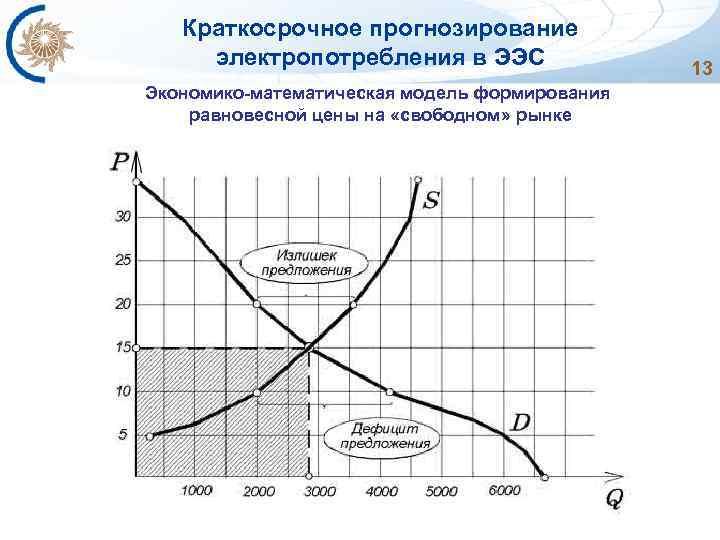 Краткосрочное прогнозирование электропотребления в ЭЭС Экономико-математическая модель формирования равновесной цены на «свободном» рынке 13