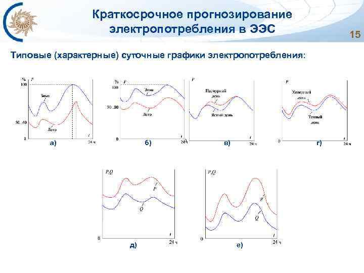 Краткосрочное прогнозирование электропотребления в ЭЭС Типовые (характерные) суточные графики электропотребления: а) б) в) г)