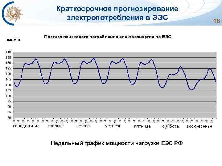 Краткосрочное прогнозирование электропотребления в ЭЭС Недельный график мощности нагрузки ЕЭС РФ 16