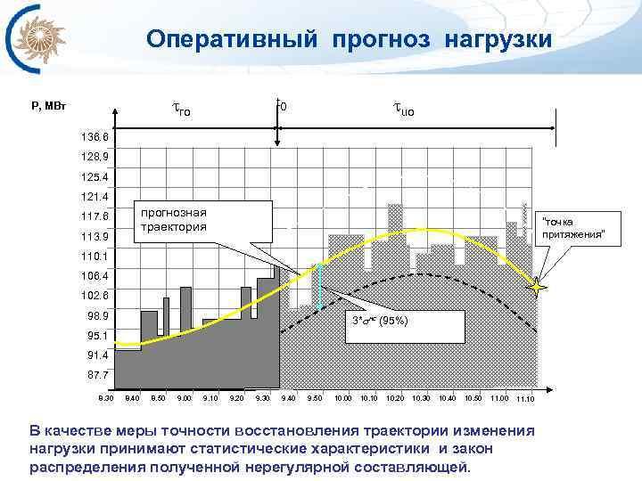 Оперативный прогноз нагрузки ro P, МВт uo t 0 136. 6 128, 9 125.