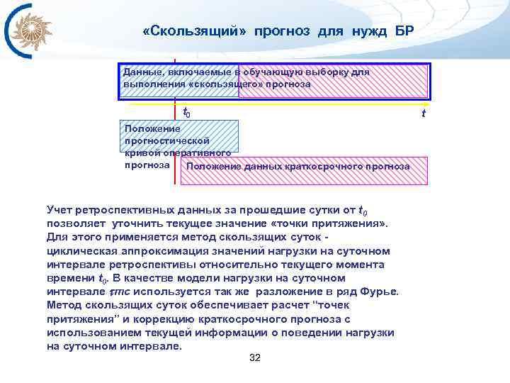 «Скользящий» прогноз для нужд БР Данные, включаемые в обучающую выборку для выполнения «скользящего»