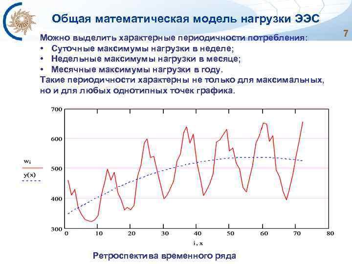 Общая математическая модель нагрузки ЭЭС Можно выделить характерные периодичности потребления: • Суточные максимумы нагрузки