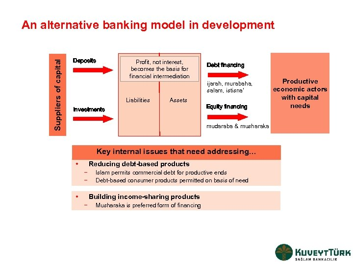 Suppliers of capital An alternative banking model in development Deposits Profit, not interest, becomes