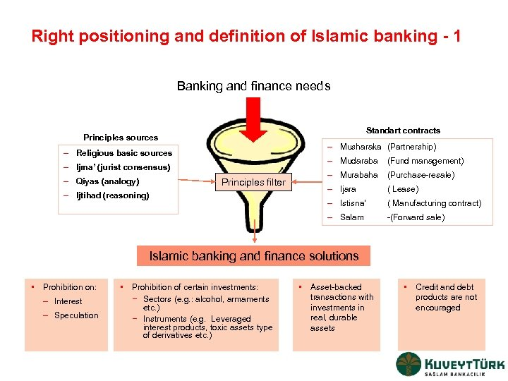 Right positioning and definition of Islamic banking - 1 Banking and finance needs Standart