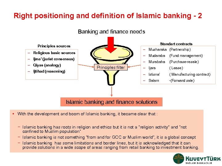 Right positioning and definition of Islamic banking - 2 Banking and finance needs Standart
