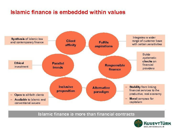 Islamic finance is embedded within values Synthesis of Islamic law and contemporary finance Client