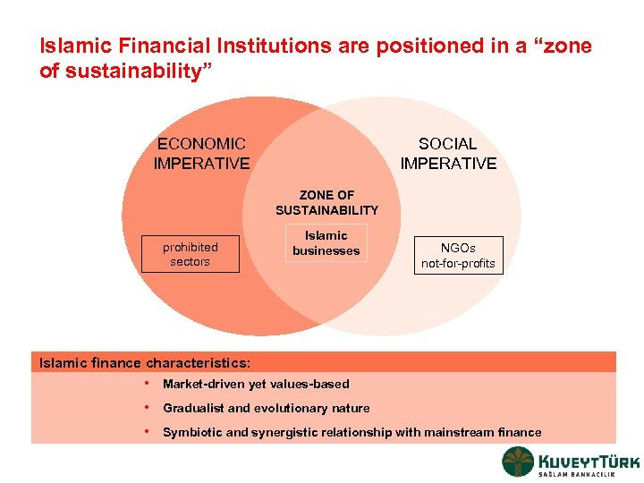 """Islamic Financial Institutions are positioned in a """"zone of sustainability"""" ECONOMIC IMPERATIVE SOCIAL IMPERATIVE"""