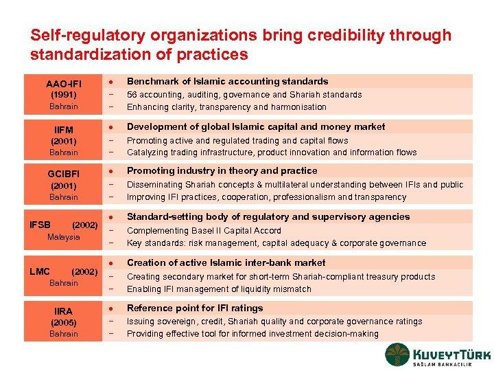 Self-regulatory organizations bring credibility through standardization of practices AAO-IFI · Benchmark of Islamic accounting