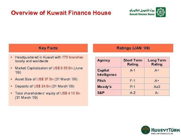 Overview of Kuwait Finance House Key Facts • Headquartered in Kuwait with 175 branches