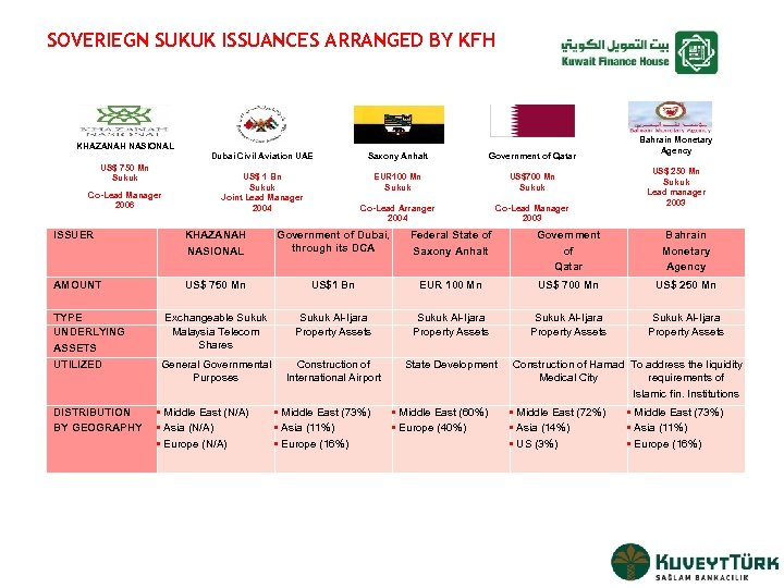 SOVERIEGN SUKUK ISSUANCES ARRANGED BY KFH KHAZANAH NASIONAL US$ 750 Mn Sukuk Co-Lead Manager