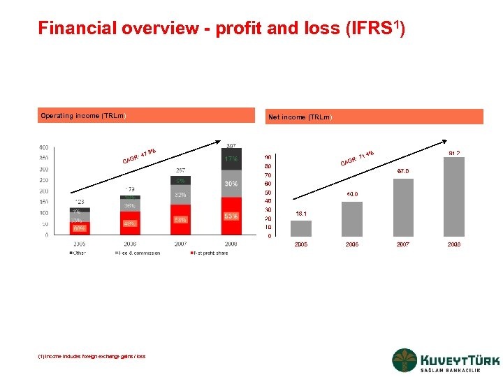 Financial overview - profit and loss (IFRS 1) Operating income (TRLm) Net income (TRLm)