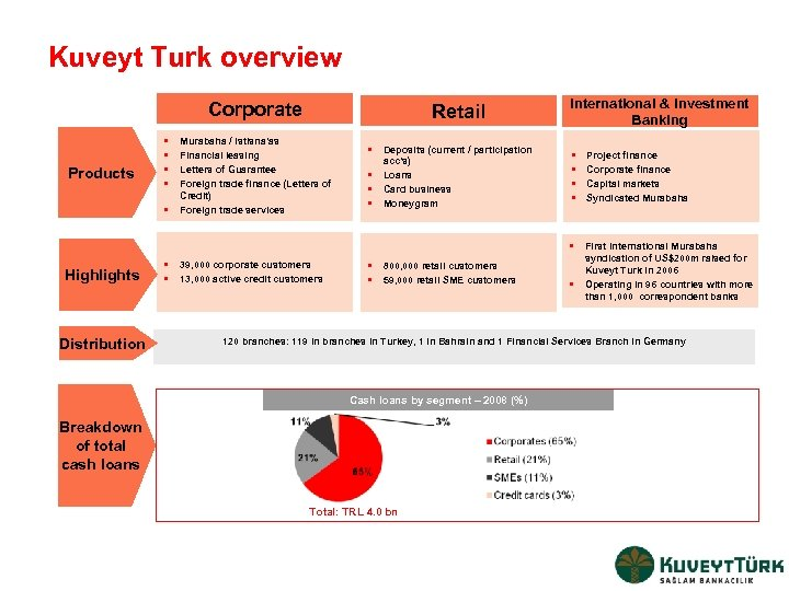 Kuveyt Turk overview Corporate Products • • • Retail Murabaha / Istisna'as Financial leasing