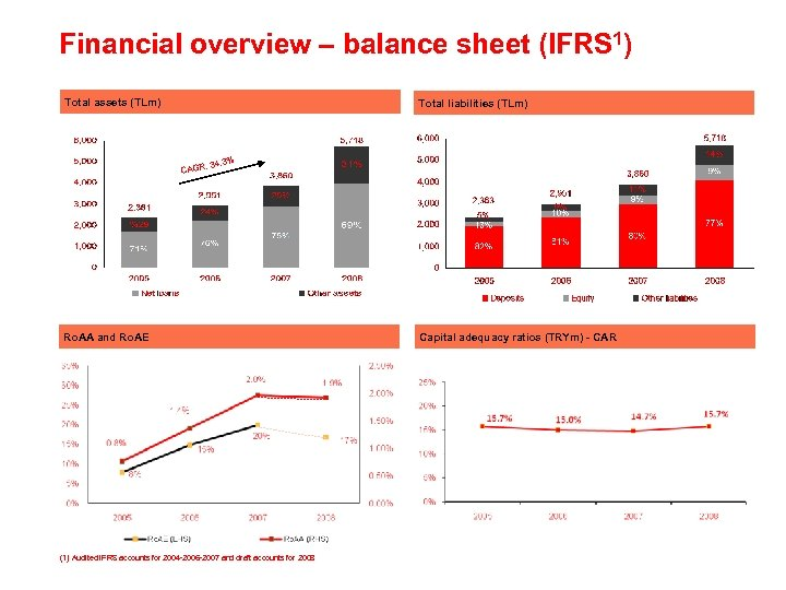 Financial overview – balance sheet (IFRS 1) Total assets (TLm) Total liabilities (TLm) :
