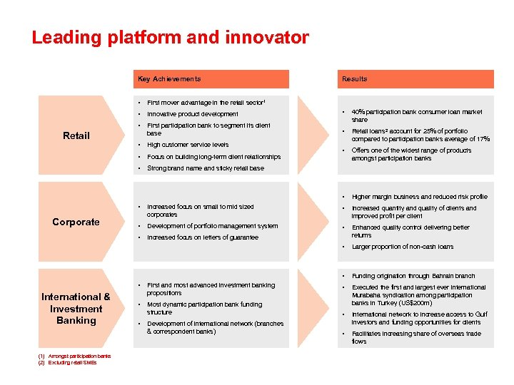 Leading platform and innovator Key Achievements Results • First mover advantage in the retail