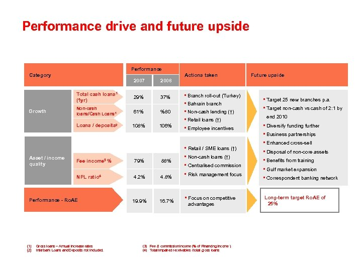 Performance drive and future upside Performance Category Actions taken 2007 Total cash loans 1