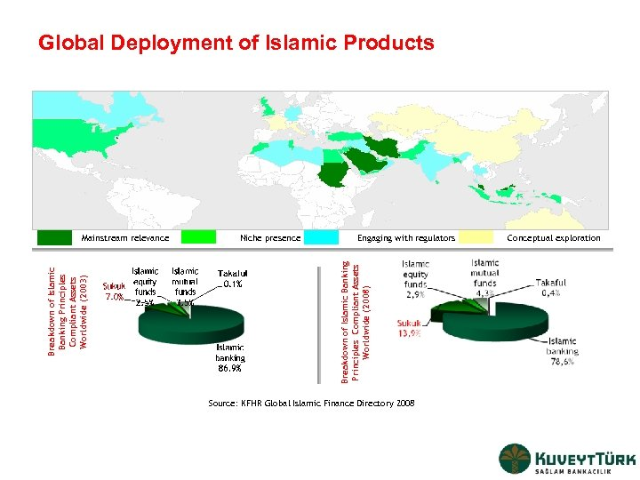 Global Deployment of Islamic Products Niche presence Engaging with regulators Breakdown of Islamic Banking