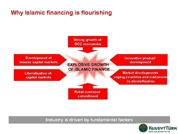 Why Islamic financing is flourishing Strong growth of GCC economies Development of Islamic capital