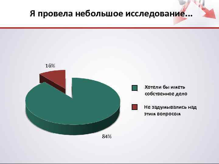 Я провела небольшое исследование. . . 16% Хотели бы иметь собственное дело Не задумывались
