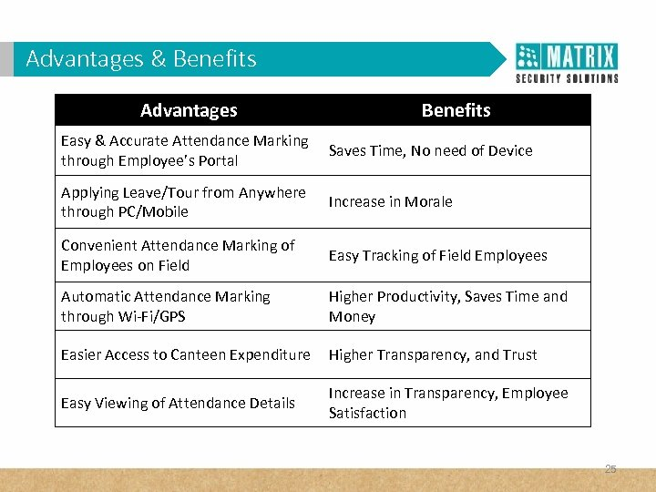 Advantages in Corporates? WHY VAM & Benefits Advantages Benefits Easy & Accurate Attendance Marking