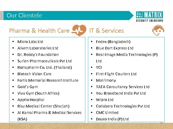 Our Clientele Pharma & Health Care • • • Micro Labs Ltd Alkem Laboratories