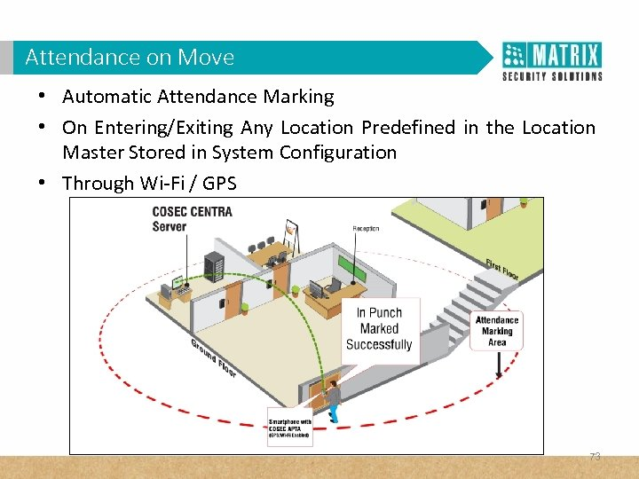 Attendance on Move • Automatic Attendance Marking • On Entering/Exiting Any Location Predefined in