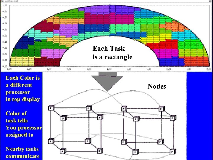 Each Task is a rectangle Each Color is a different processor in top display