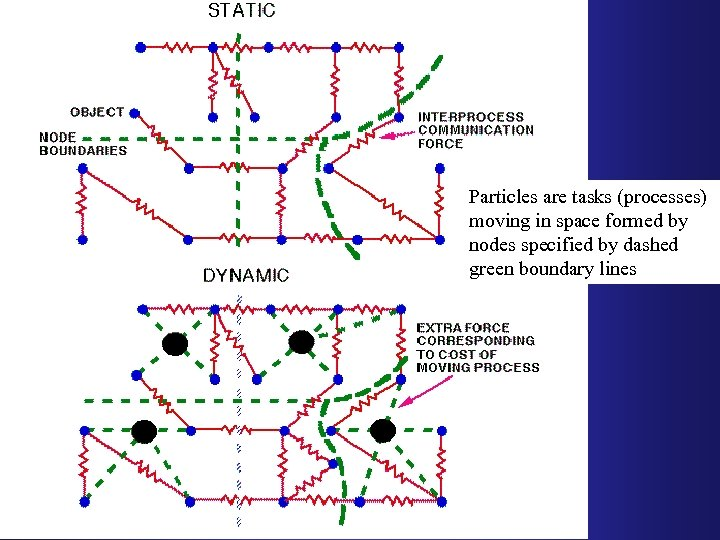 Particles are tasks (processes) moving in space formed by nodes specified by dashed green