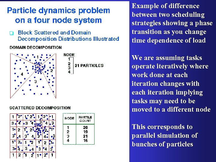 Example of difference between two scheduling strategies showing a phase transition as you change