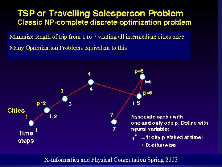 Minimize length of trip from 1 to 7 visiting all intermediate cities once Many