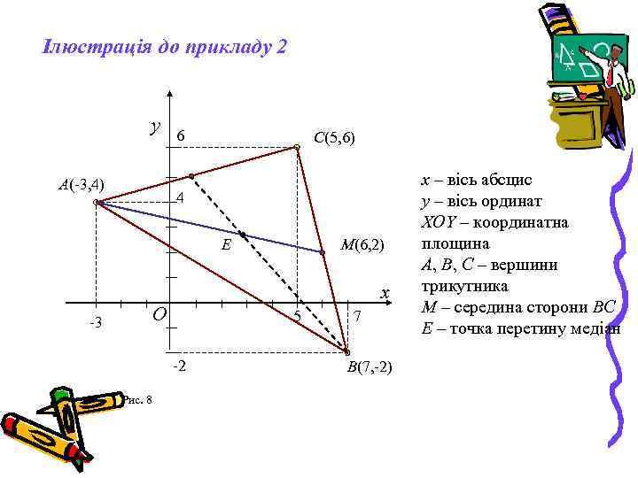 Ілюстрація до прикладу 2 y A(-3, 4) 6 C(5, 6) 4 E M(6, 2)
