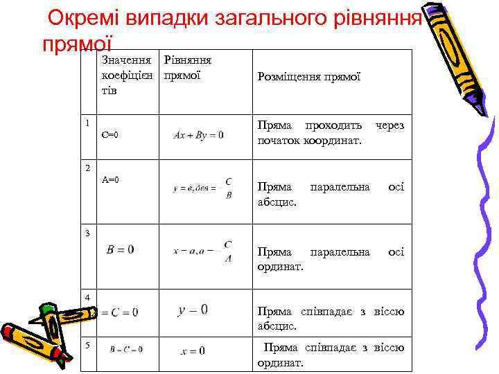 Окремі випадки загального рівняння прямої Значення Рівняння коефіцієн прямої тів Розміщення прямої С=0 Пряма