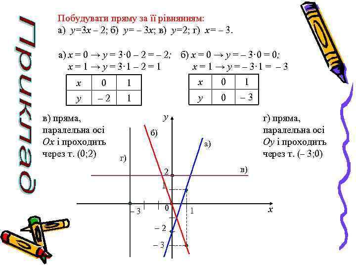 Побудувати пряму за її рівнянням: а) y=3 x – 2; б) y= – 3