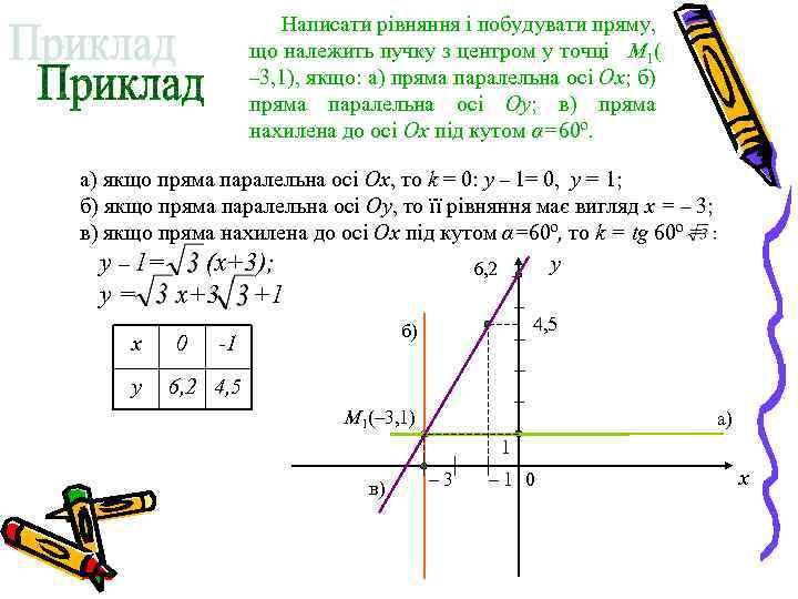 Написати рівняння і побудувати пряму, що належить пучку з центром у точці M 1(