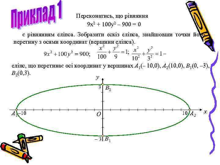 Переконатись, що рівняння 9 x 2 + 100 y 2 – 900 = 0