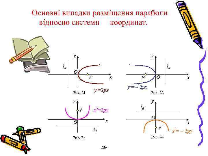 Основні випадки розміщення параболи відносно системи координат. y ld O x F Рис.